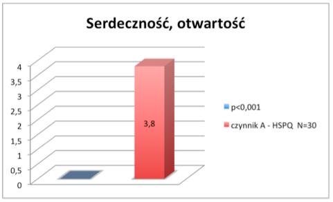 nauka_serdecznosc