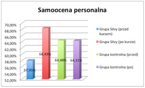 nauka_personalne